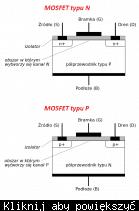 Struktura MOSFETów z kanałem typu N i P